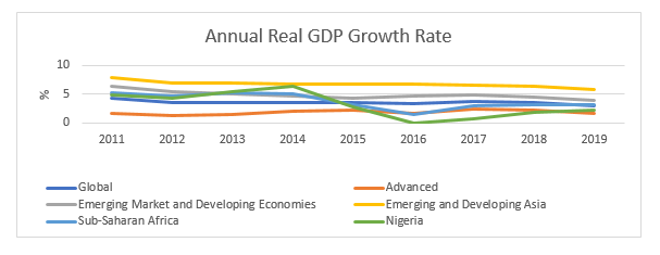 LCCI 2019 Economic Review and Outlook for 2020